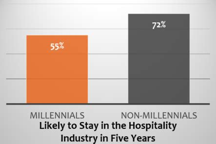 Term Paper: Hospitality Industry Trends and Problem in